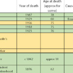 Family Medical History and Genealogy